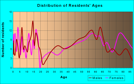 Age and Sex of Residents in zip code 58425
