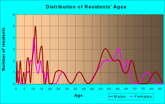 Age and Sex of Residents in zip code 58426