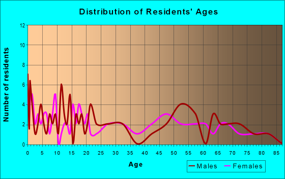 Age and Sex of Residents in zip code 58441