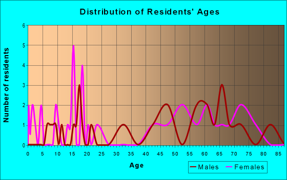 Age and Sex of Residents in zip code 58444