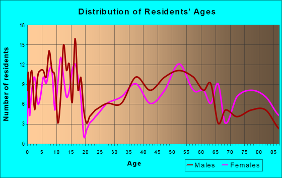Age and Sex of Residents in zip code 58458
