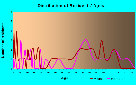 Age and Sex of Residents in zip code 58490