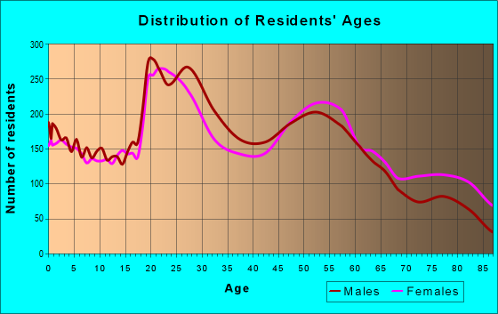 Age and Sex of Residents in zip code 58501