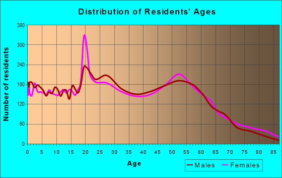 Age and Sex of Residents in zip code 58504