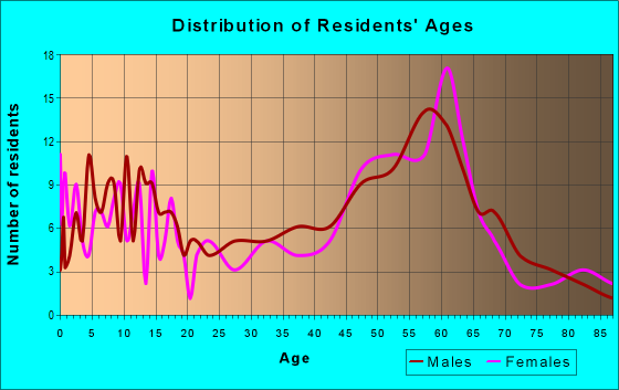Age and Sex of Residents in zip code 58530