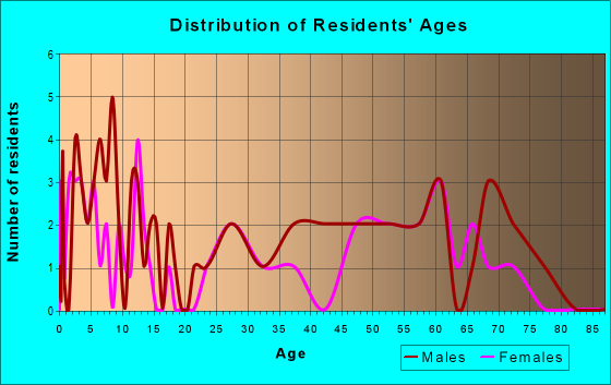Age and Sex of Residents in zip code 58532