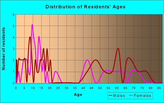 Age and Sex of Residents in zip code 58549