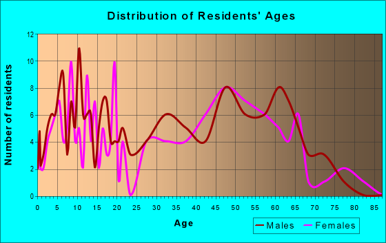 Age and Sex of Residents in zip code 58558