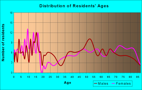 Age and Sex of Residents in zip code 58561
