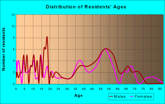 Age and Sex of Residents in zip code 58580