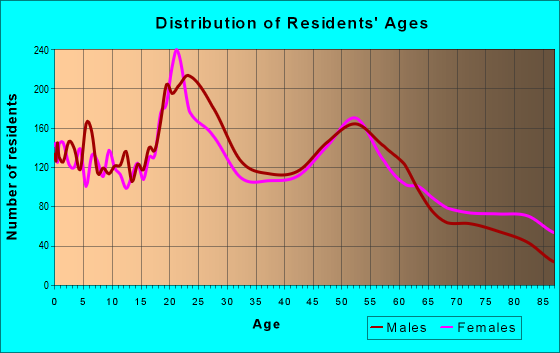 Age and Sex of Residents in zip code 58601
