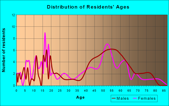 Age and Sex of Residents in zip code 58630