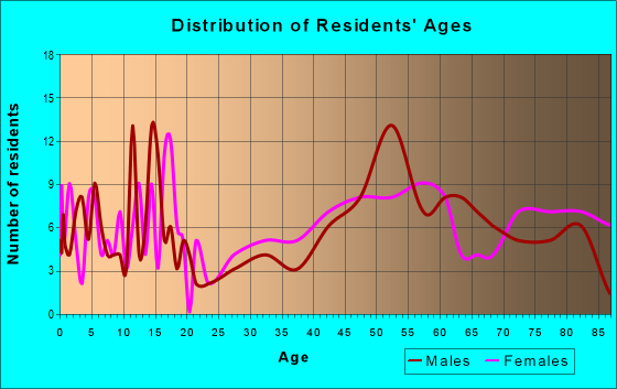 Age and Sex of Residents in zip code 58631