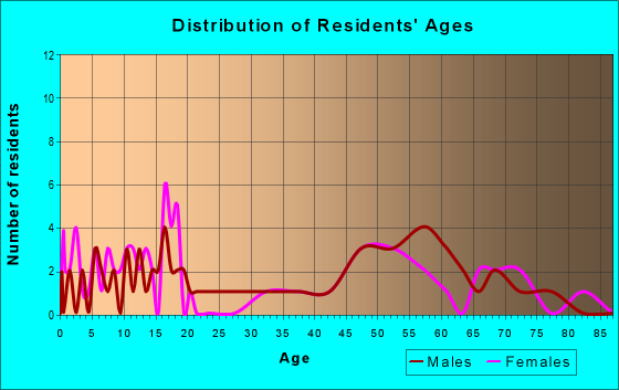 Age and Sex of Residents in zip code 58642