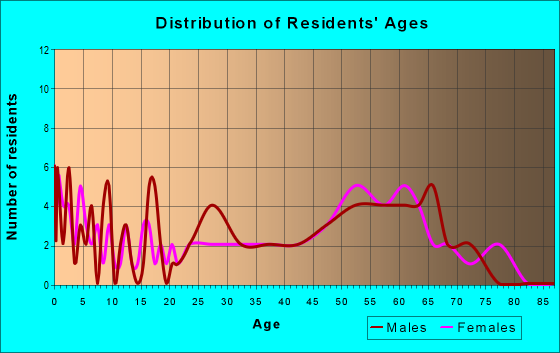 Age and Sex of Residents in zip code 58651