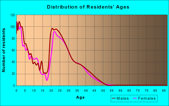 Age and Sex of Residents in zip code 58704