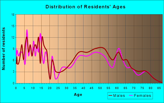 Age and Sex of Residents in zip code 58718