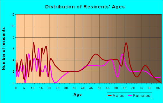Age and Sex of Residents in zip code 58721