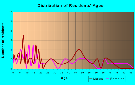 Age and Sex of Residents in zip code 58725