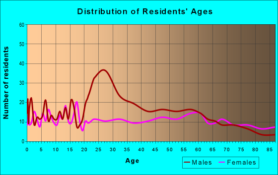 Age and Sex of Residents in zip code 58784