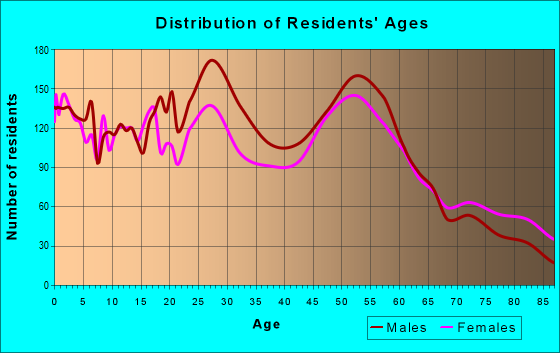 Age and Sex of Residents in zip code 58801