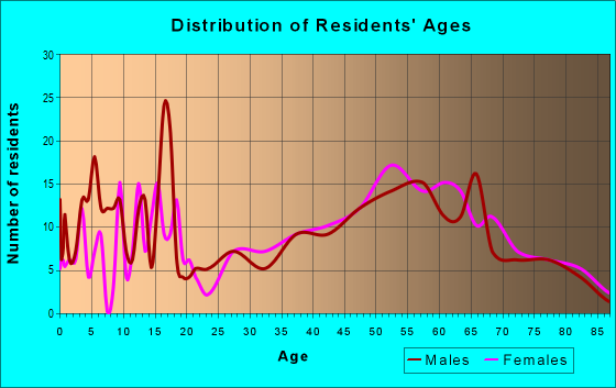 Age and Sex of Residents in zip code 59001
