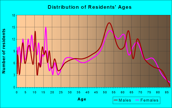 Age and Sex of Residents in zip code 59014