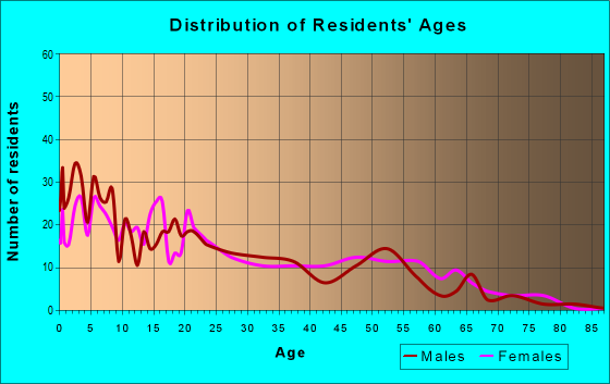Age and Sex of Residents in zip code 59022