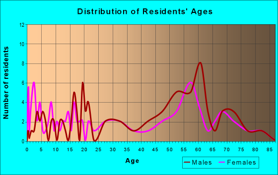 Age and Sex of Residents in zip code 59028