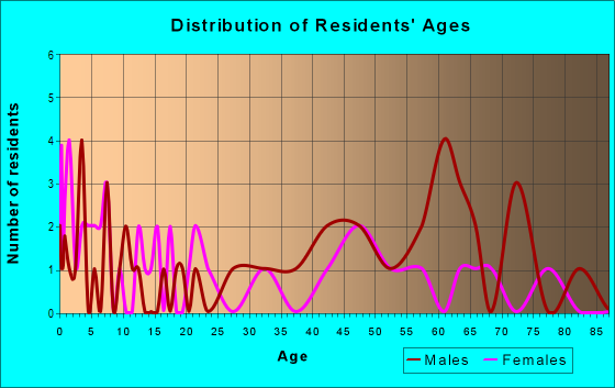 Age and Sex of Residents in zip code 59035