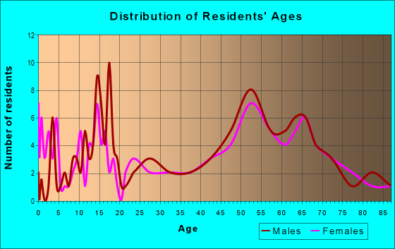 Age and Sex of Residents in zip code 59038