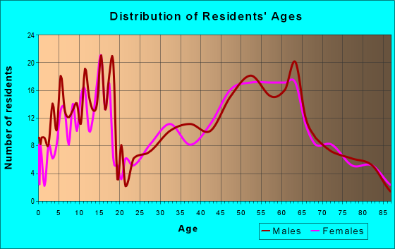 Age and Sex of Residents in zip code 59041