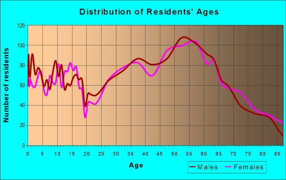 Age and Sex of Residents in zip code 59047