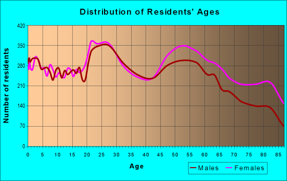 Age and Sex of Residents in zip code 59102