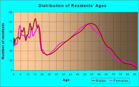 Age and Sex of Residents in zip code 59106