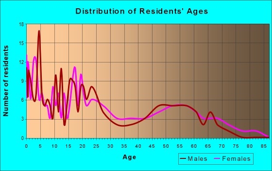 Age and Sex of Residents in zip code 59213