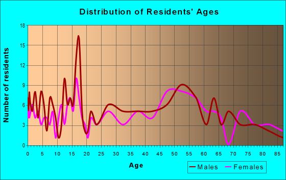 Age and Sex of Residents in zip code 59218