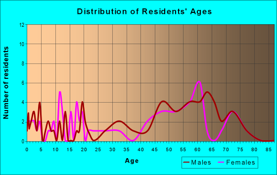 Age and Sex of Residents in zip code 59223