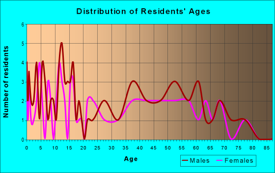 Age and Sex of Residents in zip code 59243