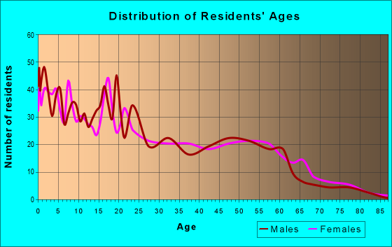 Age and Sex of Residents in zip code 59255
