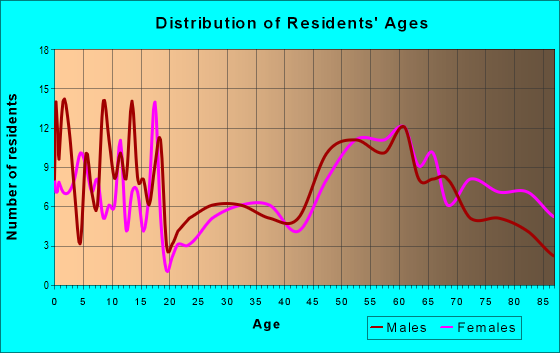 Age and Sex of Residents in zip code 59263