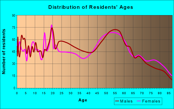 Age and Sex of Residents in zip code 59330