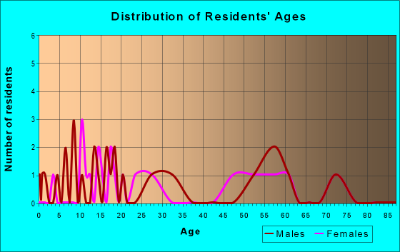 Age and Sex of Residents in zip code 59332