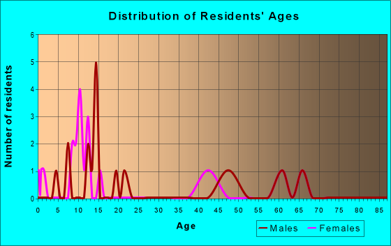 Age and Sex of Residents in zip code 59343