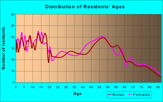 Age and Sex of Residents in zip code 59427