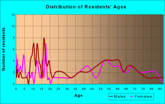 Age and Sex of Residents in zip code 59430