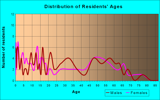 Age and Sex of Residents in zip code 59434