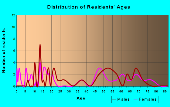 Age and Sex of Residents in zip code 59447