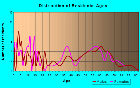 Age and Sex of Residents in zip code 59464