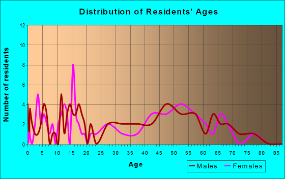 Age and Sex of Residents in zip code 59480